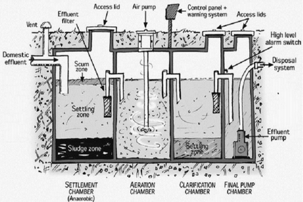 Basic Aerated Waste Water Treatment System (AWTS)