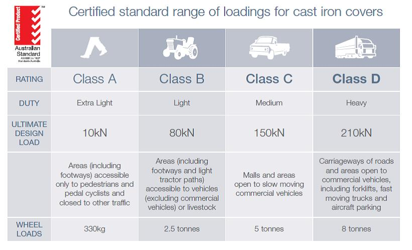 Range of loadings for gatic covers